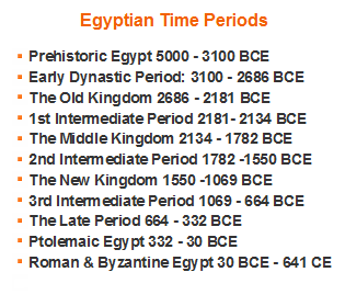 Egyptian History and Civilisation for kids ***